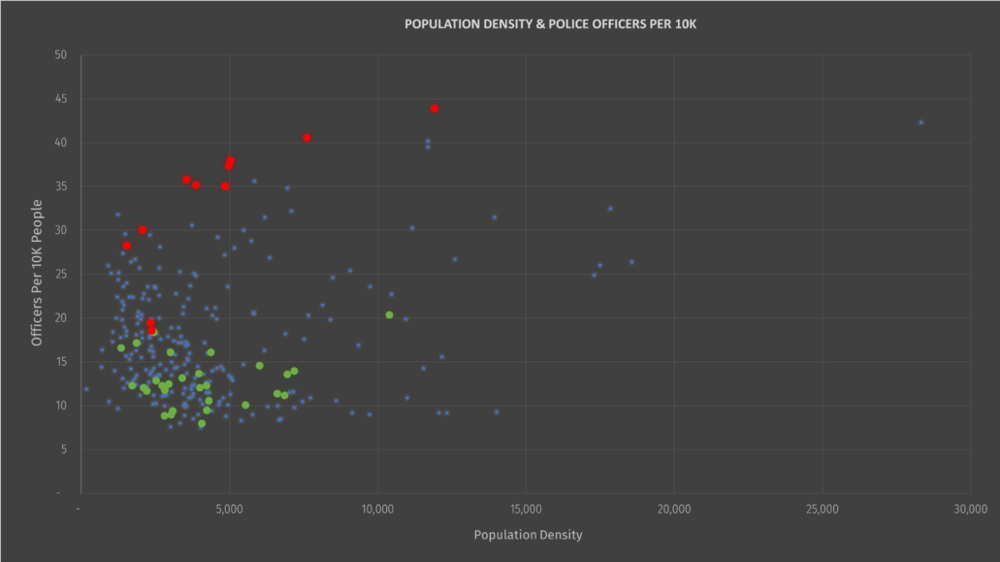 """Population density & police officers per 10K, highlighting """"most dangerous"""" (red) and """"safest"""" (green) cities (scatter plot)"""