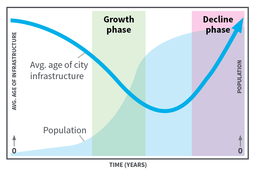 Age of a City.png