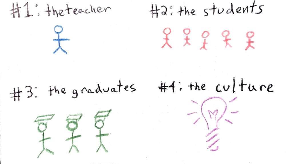 the 4 college criteria
