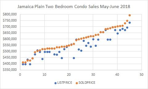 jamaica plain two bedroom condo sales may-june 2018.jpg