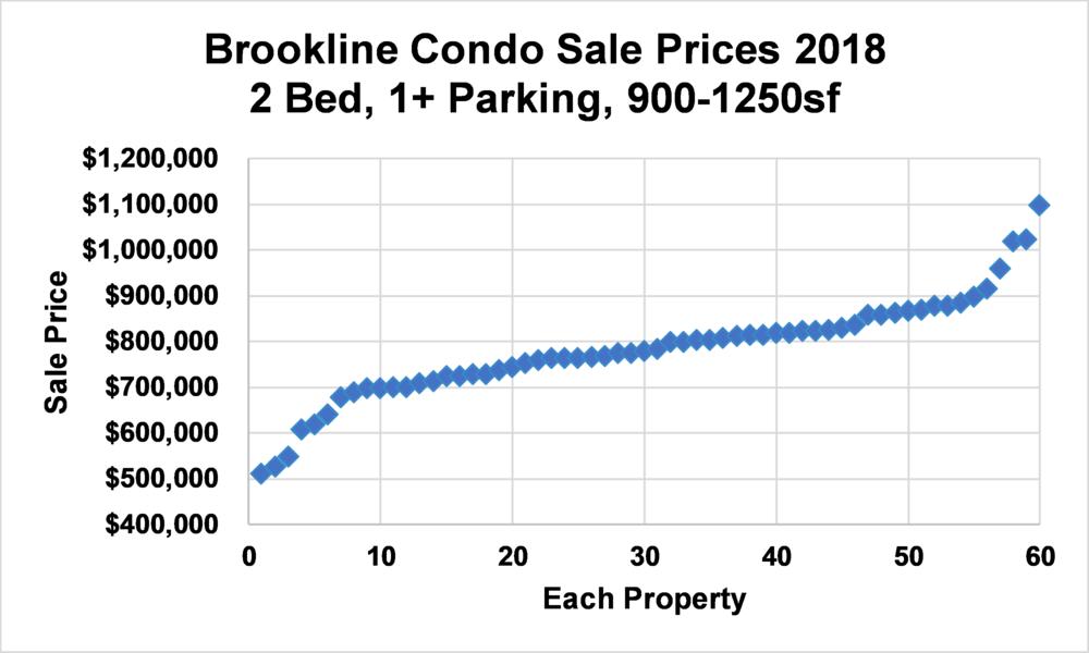 143 Babcock Street, Brookline, MA