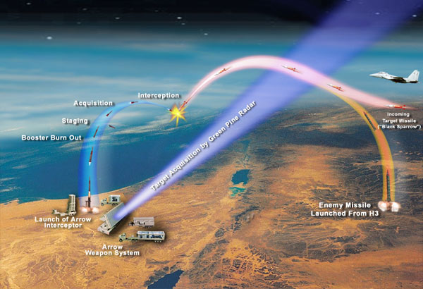 "Stages of missile interception by the Arrow system, which has been tested at Point Mugu several times since 2004. The picture shows a hostile missile trajectory and that of the ""Black Sparrow"" air-launched target missile used in firing tests. 