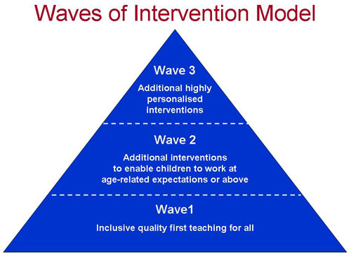 waves-of-intervention.jpg