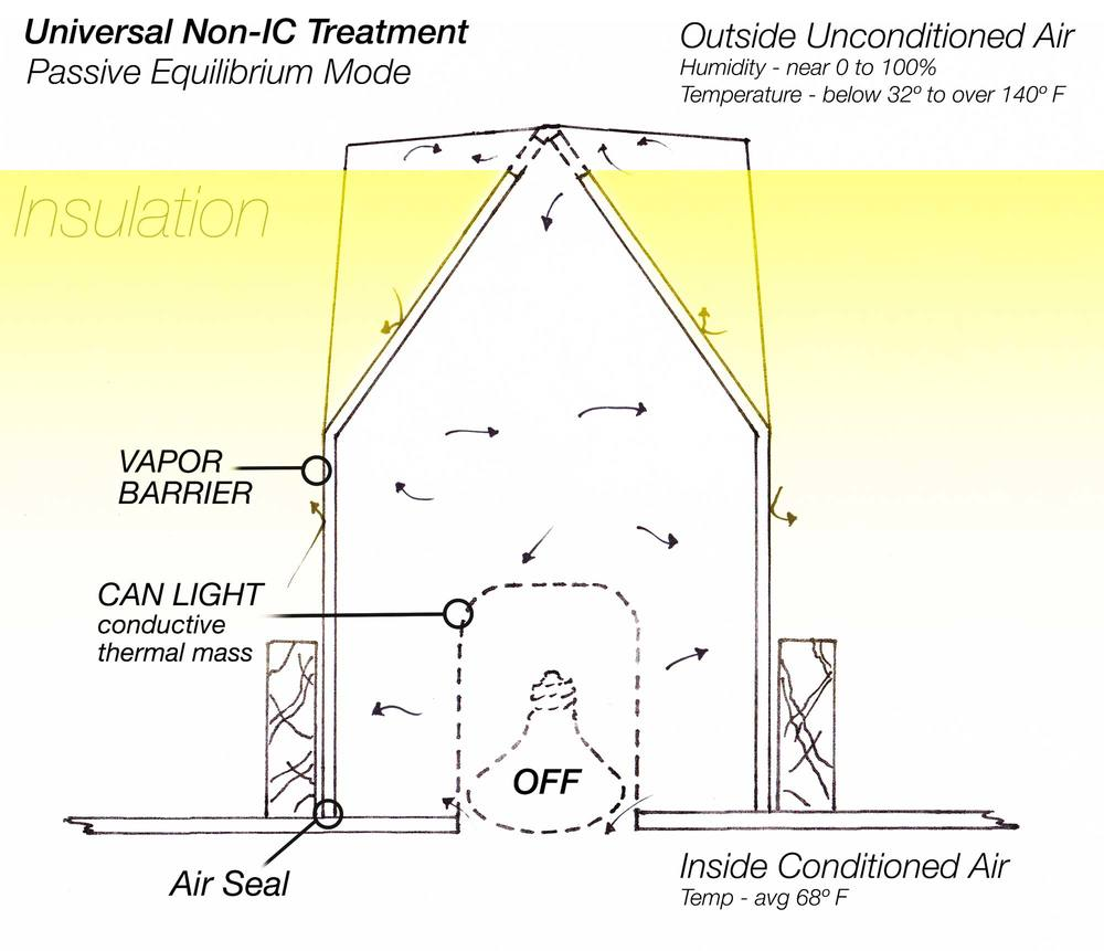 How it works cancoverit for Attic air circulation