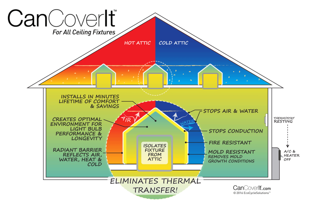left untreated can fixtures bleed energy due to extreme conduction and convection energy loss reducing overall home efficiency