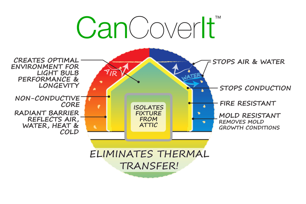 CanCoverIt eliminates thermal transfer. Fire resistant, mold resistant, stops air and water. Creates optimal environment for light bulb performance and longevity.