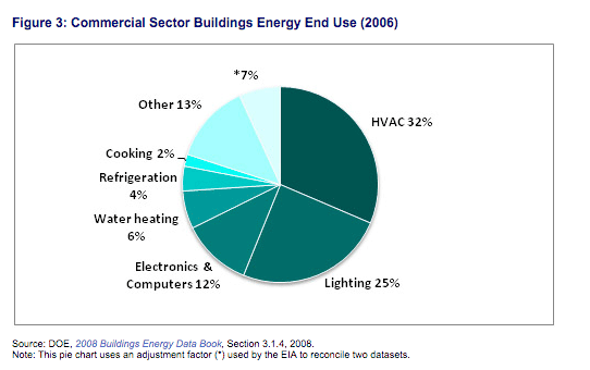 commerical_building_energy_use-DOE2006.png