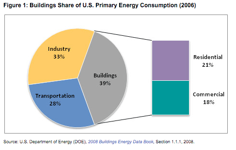 building_energy_use_DOE2006.png