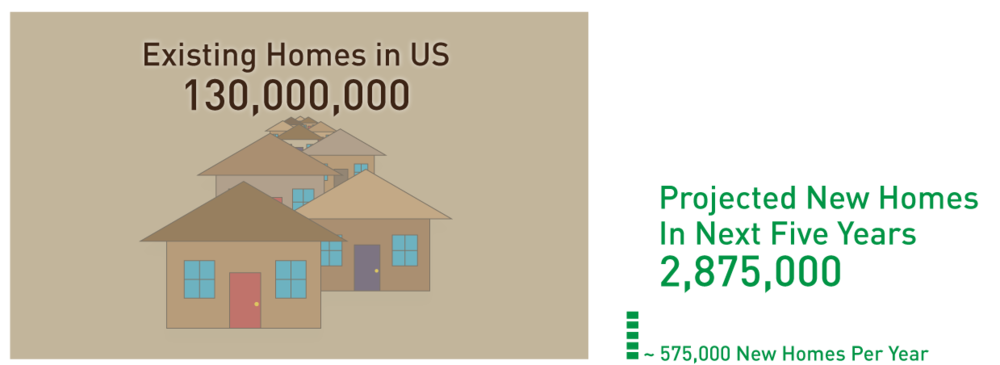 Replacing old homes won't scale. We need to make the old homes more efficienc!