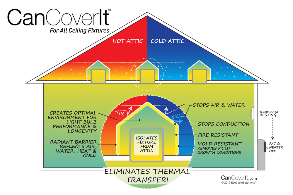 CanCoverIt brings your metal ceiling fixtures out of the attic and into the house air, so they no longer cause you problems and are much more protected.