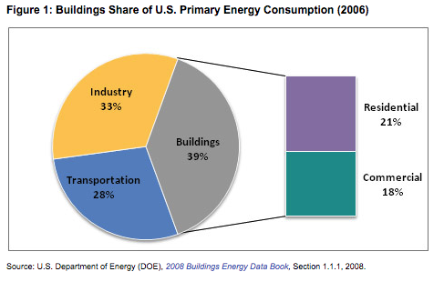 overall building energy use.png