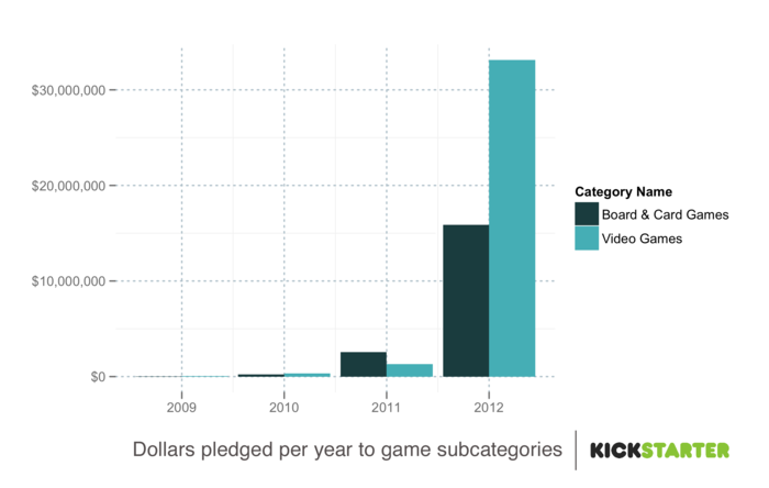 Here we see the breakdown of games (but especially video games) surging ahead in 2012. Double Fine Adventure (a video game company) is purportedly the impetus for the rise in video games sales.