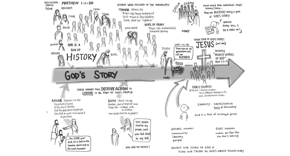 Postgrad Service 1/3/2015 - Geneology
