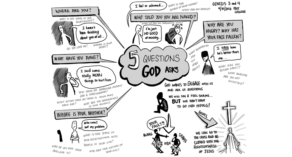 Post-Grad Service 4/10/2016 - Five Questions God Asks