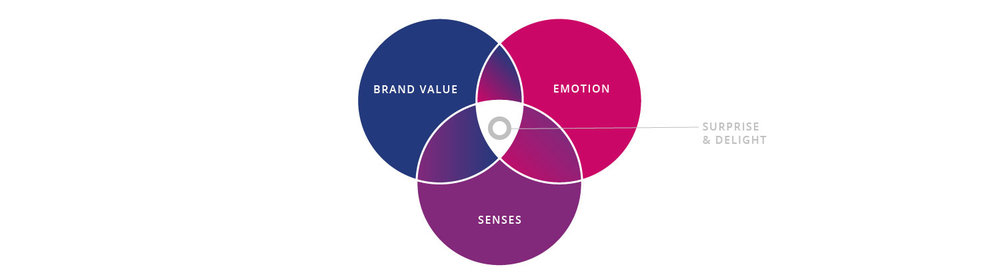 TCD_Brand Experience model