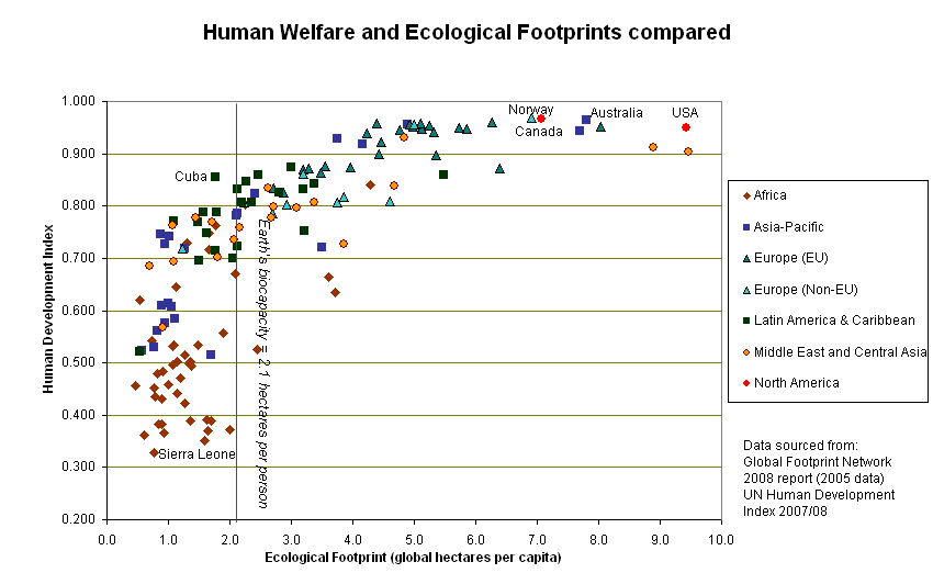 Human_welfare_and_ecological_footprint.jpg