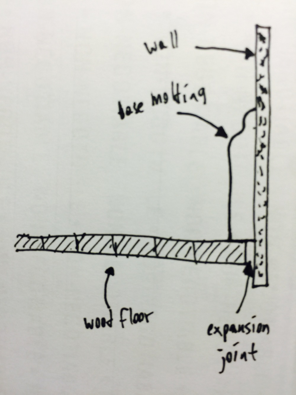 Figure 1: Base molding sits on top of the floor and covers the expansion joint.