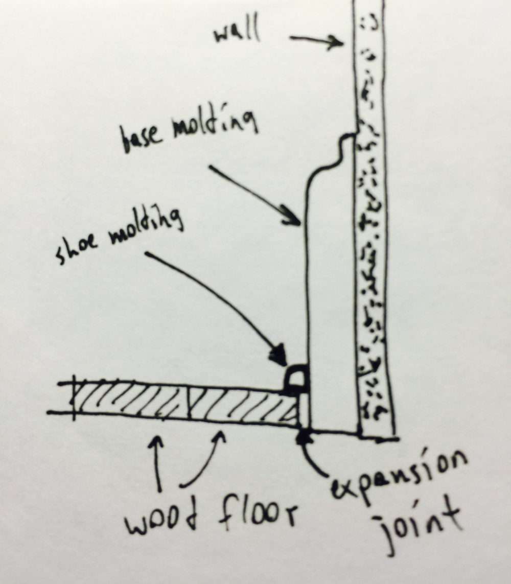 Figure 2: Base molding sits below and