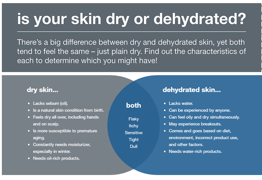 Deydrated Skin vs Dry Skin.jpg