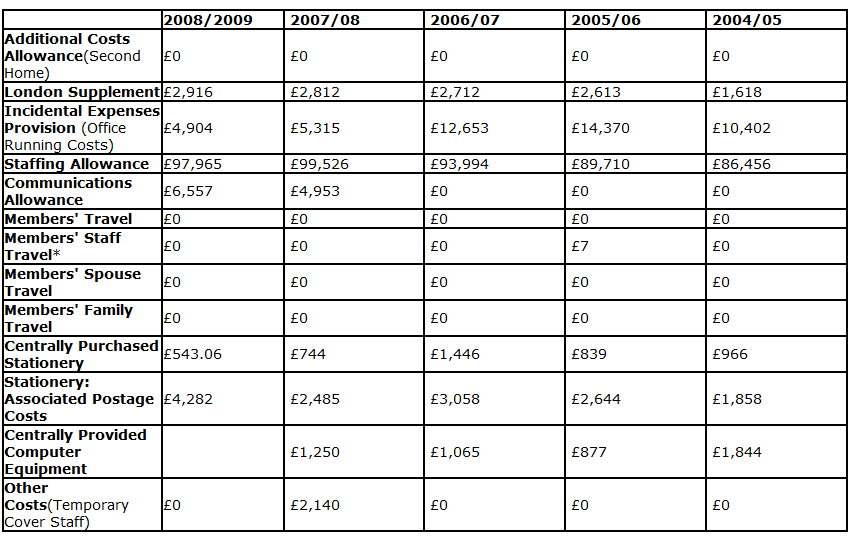 Breakdown of costs 2004 - 2009 table.png