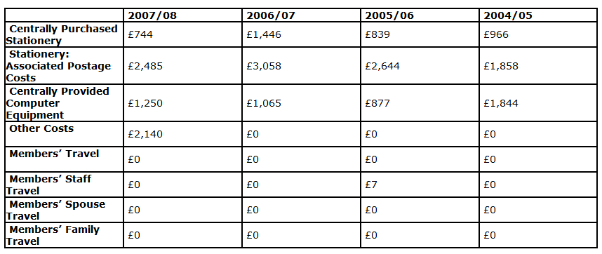 Other Costs table 2004 - 2009.png