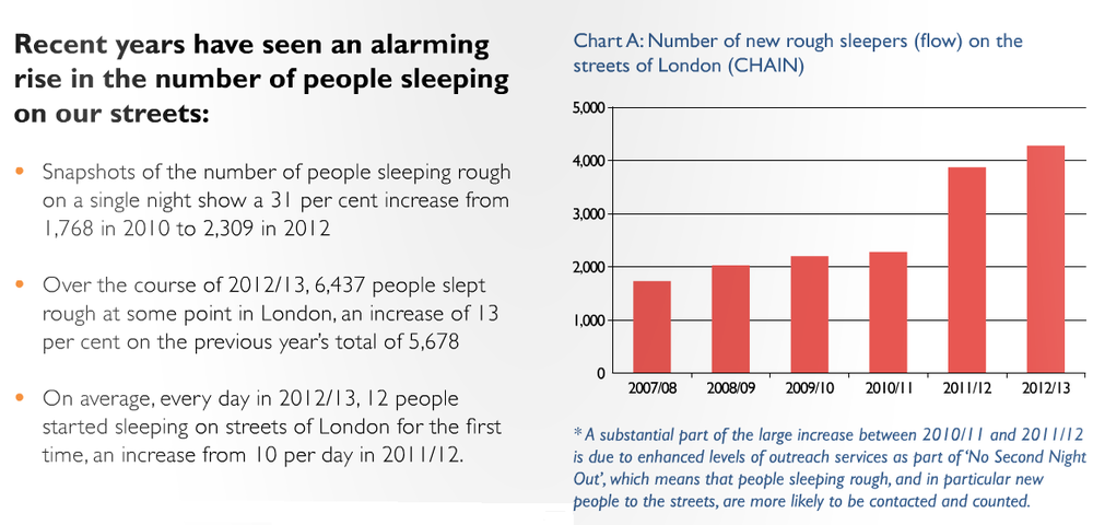 A snapshot of St Mungo's 2013 report on rising levels of rough sleeping (click picture for full report)