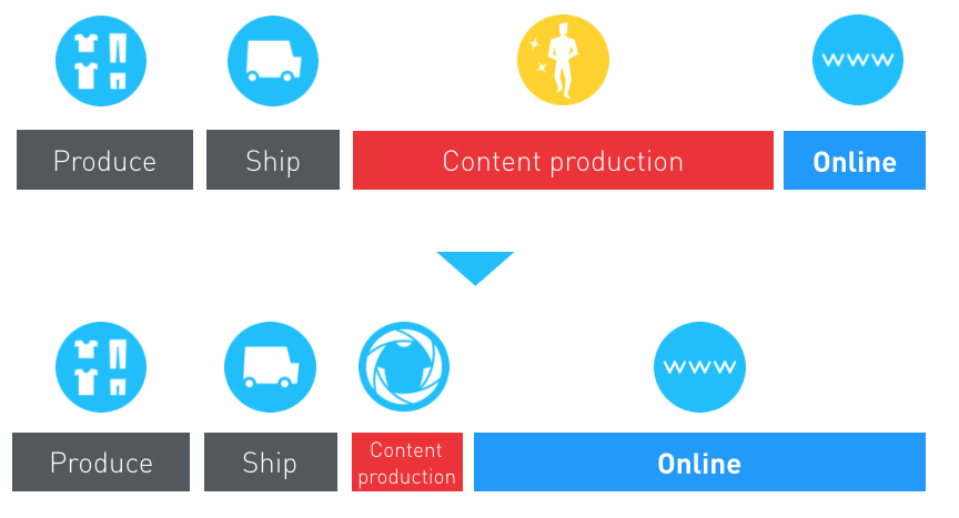 The more time a product spends online, the more eyes it can get in front of