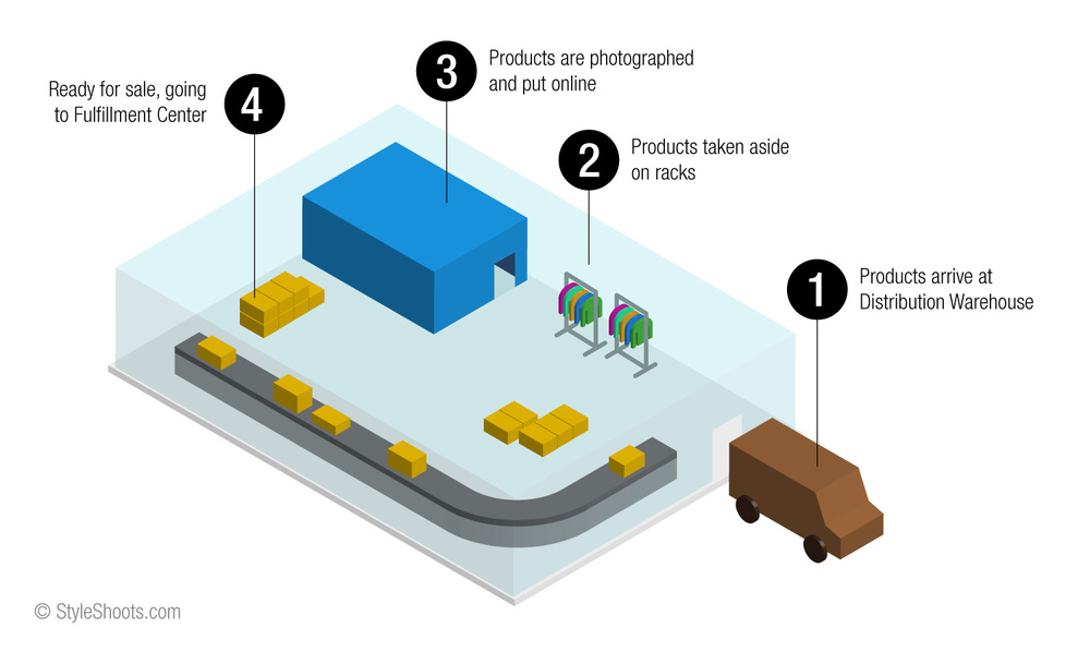 A basic illustration of the embedded studio concept: products arrive via courier to the distribution center, where they can be photographed without incurring any additional shipping times - meaning products can be published online quicker than ever