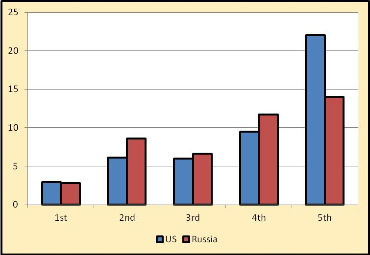 Figure 1. Average Development Times of Fighter Aircraft of the United States and Russia by Generation in Years. [3]