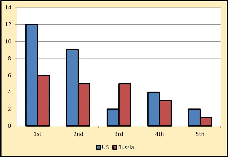 Figure 2. Number of US and Russian Fighter Models by Generation.