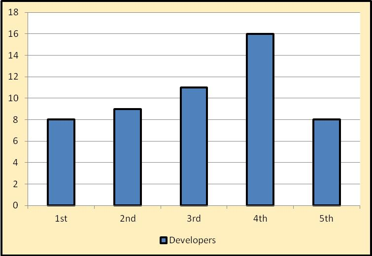 Figure 3. Number of Developers by Generation