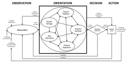 Figure 1. The Boyd Cycle or OODA Loop (adapted from Richards, 2012).