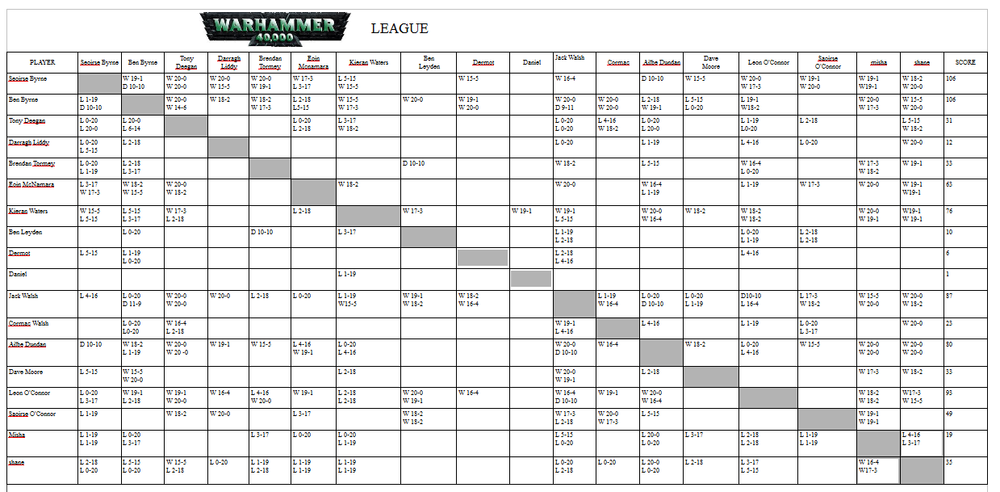 Results table for the gathering gamers winter 40k league 2014/2015