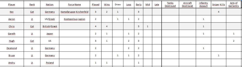 week 5 scores