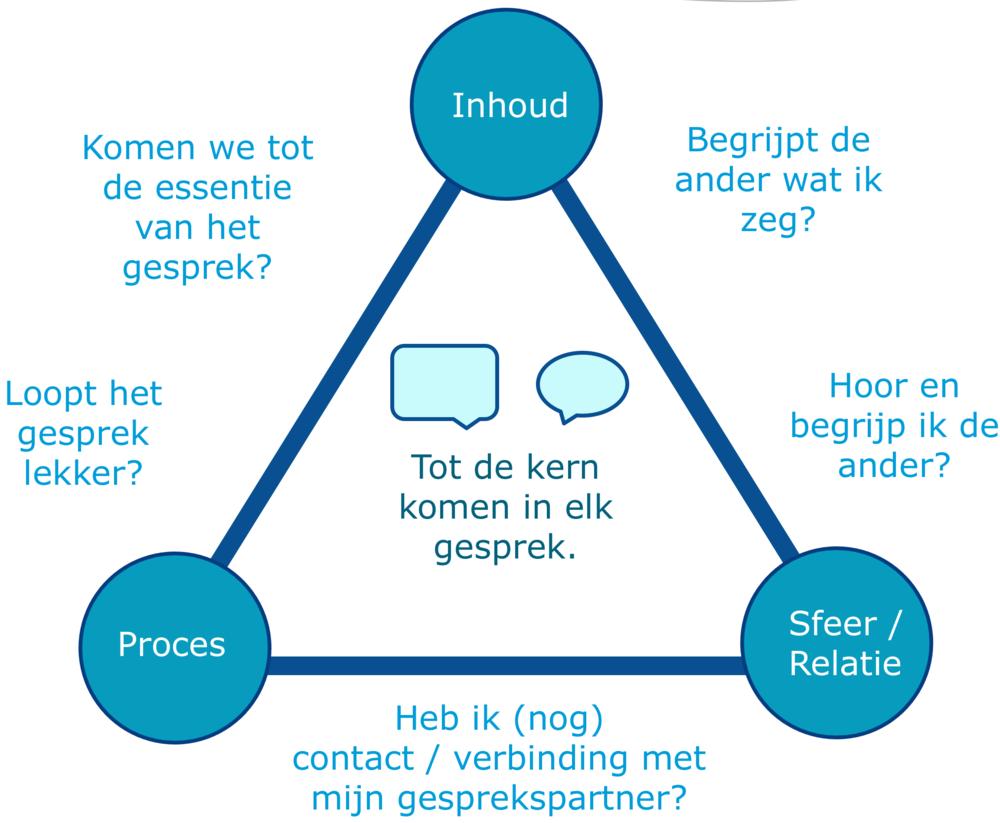 inhoud-proces-relatie.png