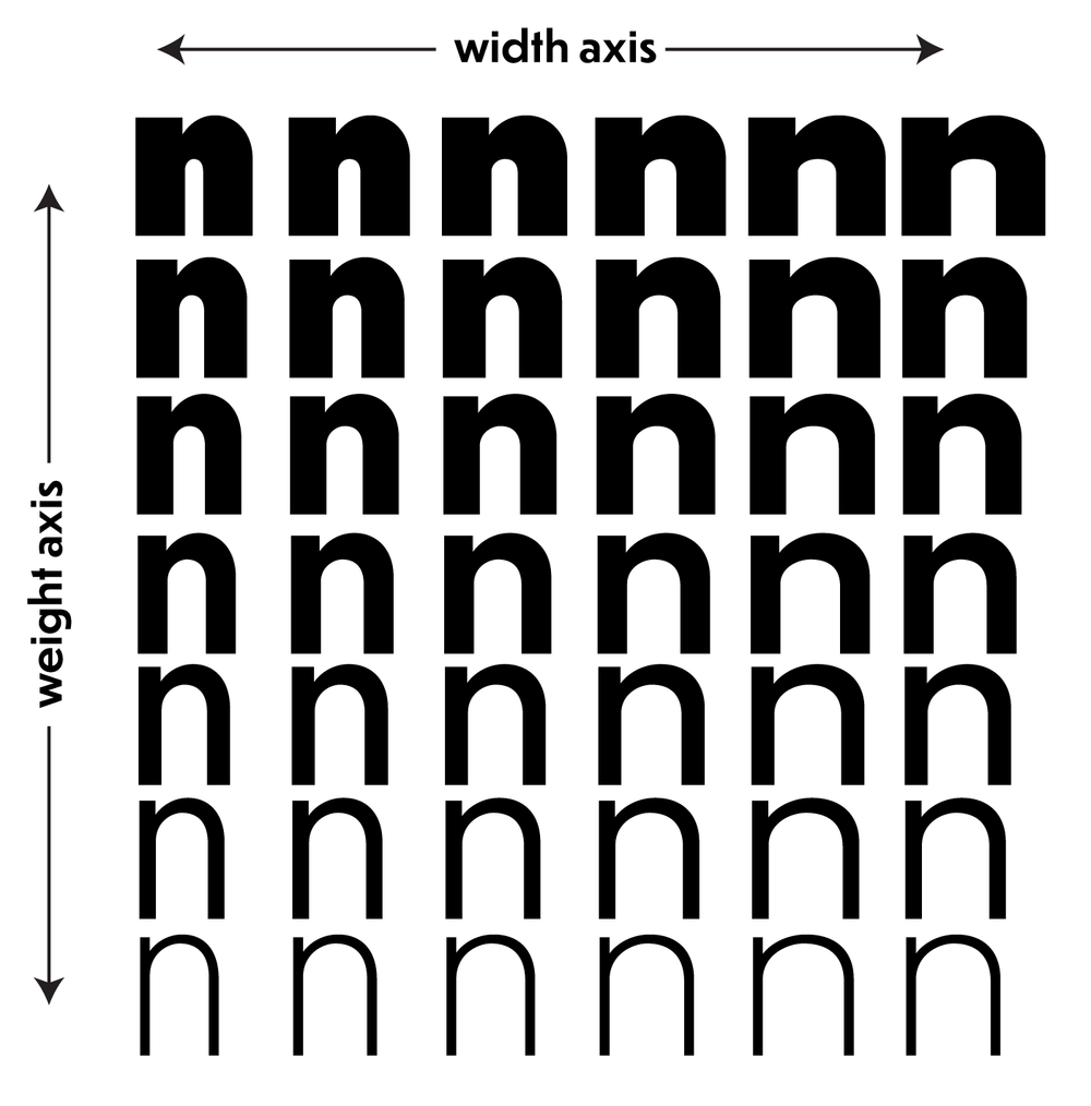 Continuous variation of weights and widths across multiple axes. All illustrations by CJ Dunn using Dunbar.