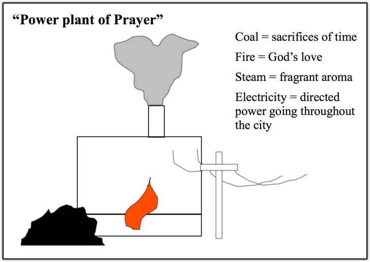 1999 Power Plant of Prayer.jpg