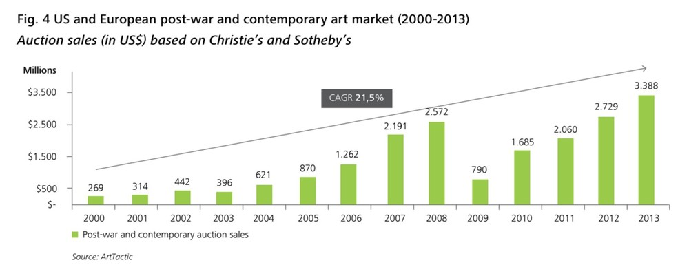 Sale of post-war and contemporary art by artists born after 1945 over the last 13 years. Please note: This count does not include sales from other auction houses, like Phillips, or private galleries and art dealers.