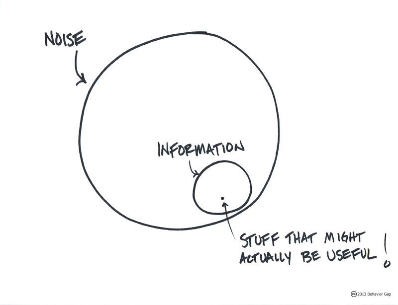 (via  Useful or Just Noise? | Behavior GapBehavior Gap )