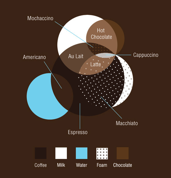 Now I understand everything -    (via  Infographic Of The Day: The Definitive Guide To Crazy Coffee Drinks | Co. Design )