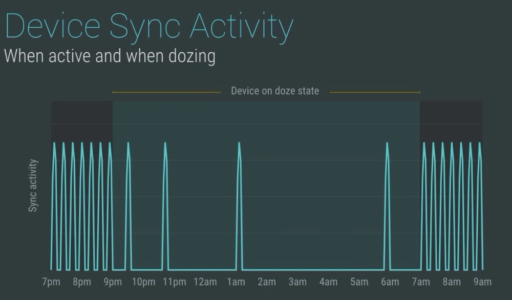 Source: http://www.xda-developers.com/android-m-adds-doze-deep-sleeping/