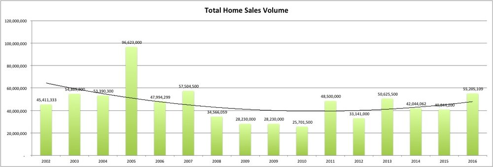 Total volume of homes sold on St John increased by 35% over 2015 sold volume.