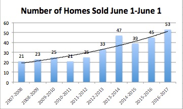 Homes Sold mid year report.jpg