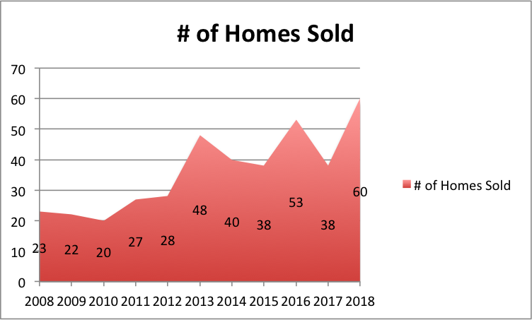 Homes sold 2008-2018.png