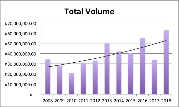 Total Volume 2008-2018.png