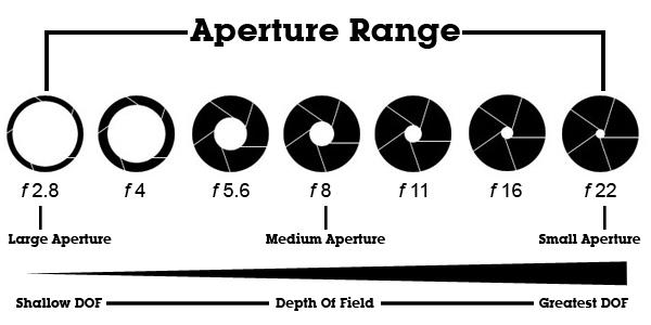 Aperture_Range.jpg