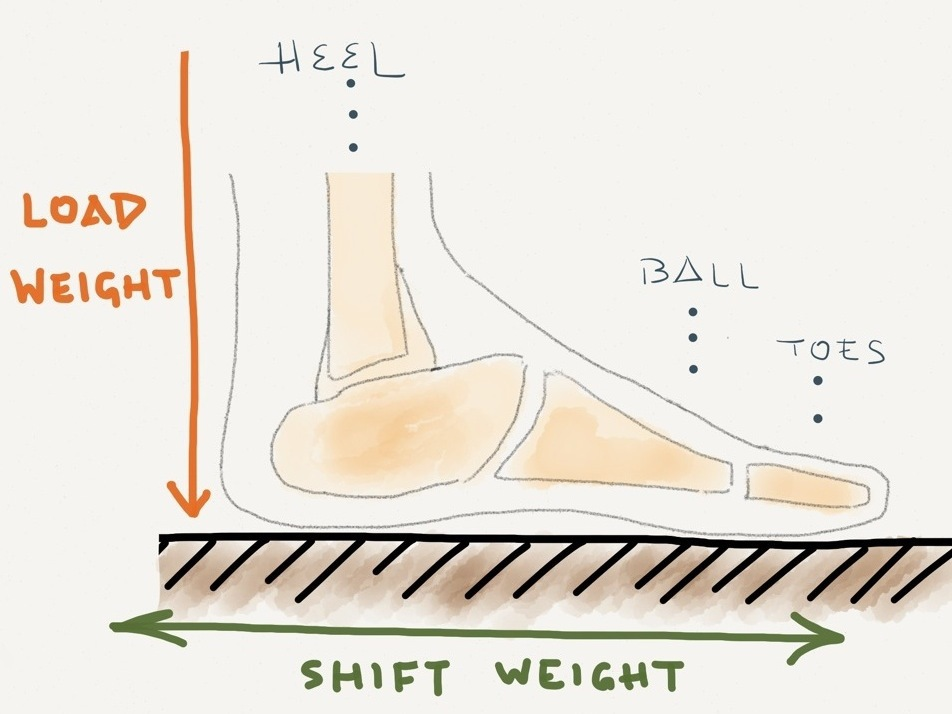 foot and heel_4por3.jpg