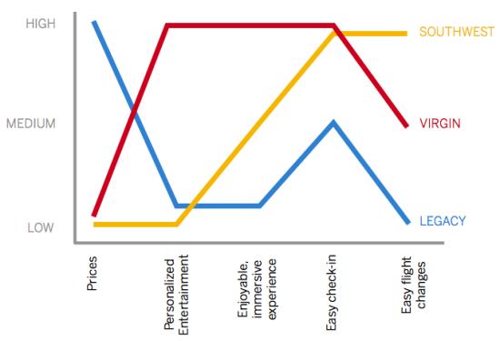 southwest airline strategic analysis