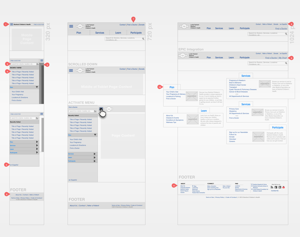Wireframes were designed for each unique page template for responsive breakpoints and content strategy.