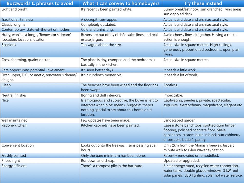 buzzwords table